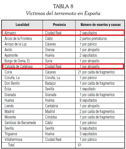 Víctimas del terremoto de Lisboa en España.